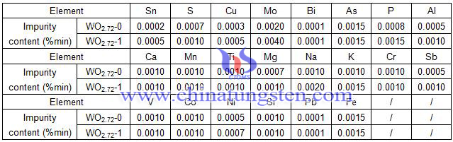 violet tungsten oxide grade and component table-national standard